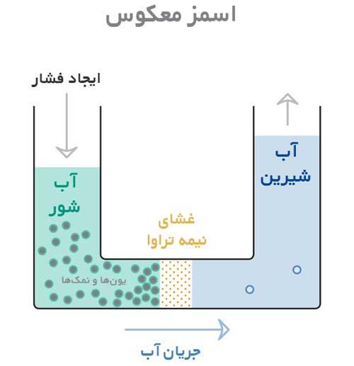 فرایند اسمز معکوس در دستگاه های تصفیه اب صنعتی