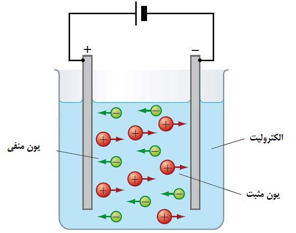مفهوم EC در آزمایش آب برای دستگاه های تصفیه اب صنعتی RO