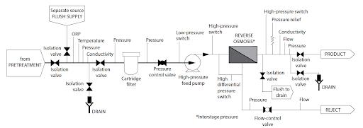 اجزاء سیستم تصفیه اب صنعتی RO دستگاه ro صنعتی