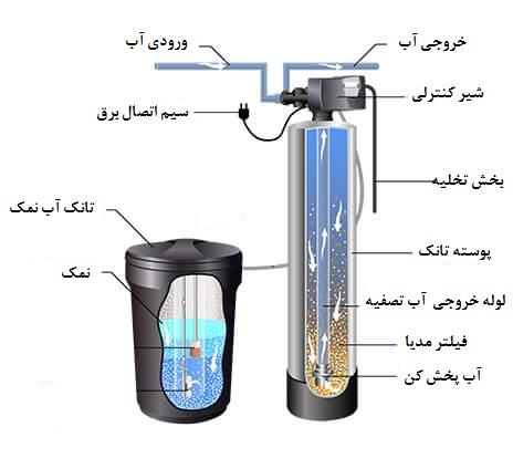 دستگاه سختی گیر آب صنعتی