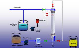 تصفیه فاضلاب به روش اولترافیلتراسیون UF ultra filtration