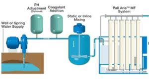 مرحله انعقاد در تصفیه آب صنعتی